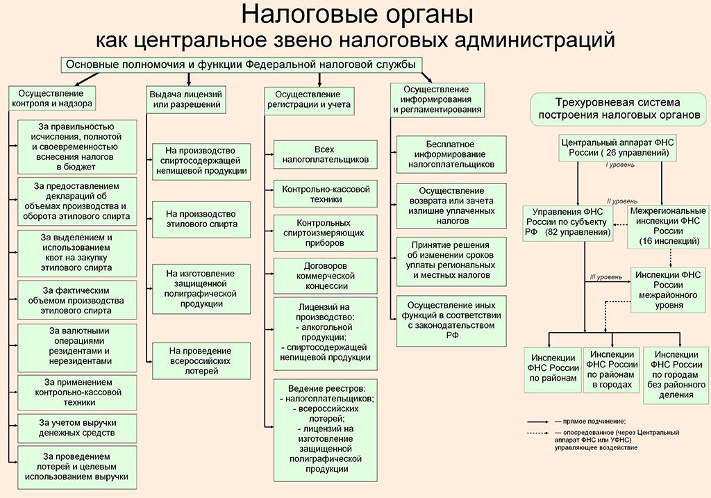 Налоговые органы обязанности схема
